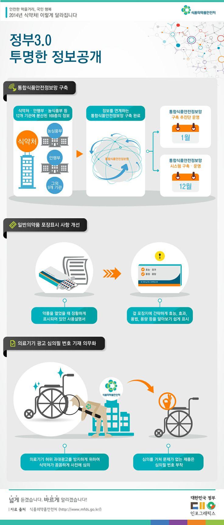 정부 3.0 투명한 정보 공개