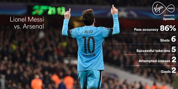 Leo Messi's stats against Arsenal on Tuesday 23/02/16