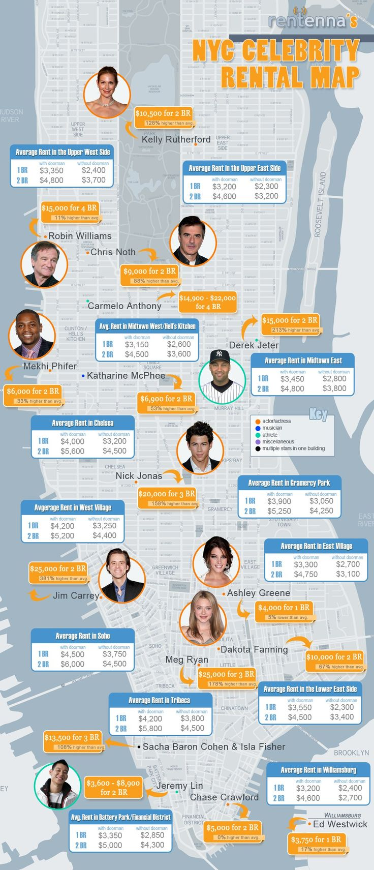 This is what it costs to rent like a celebrity in NYCInfographic