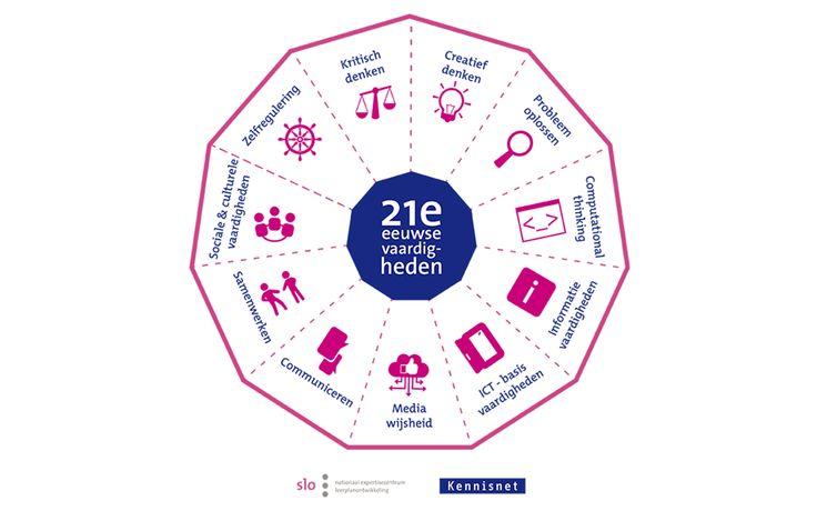 Model voor 21e eeuwse vaardigheden: omschrijft 11 vaardigheden die leerlingen in hun latere leven nodig hebben. Vier vaardigheden vallen onder digitale geletterdheid: ICT-basis vaardigheden, Informatievaardigheden, computational thinking en mediawijsheid. De Bibliotheek kan de school hierbij ondersteunen op het gebied van beleid en invulling/uitvoering.