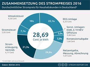 Strompreiszusammensetzung, Strompreis Bestandteile 2016