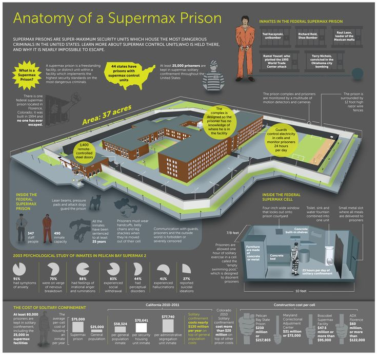Supermax Prisons are Super-Maximum Security Units which house the most dangerous criminals in the United States.