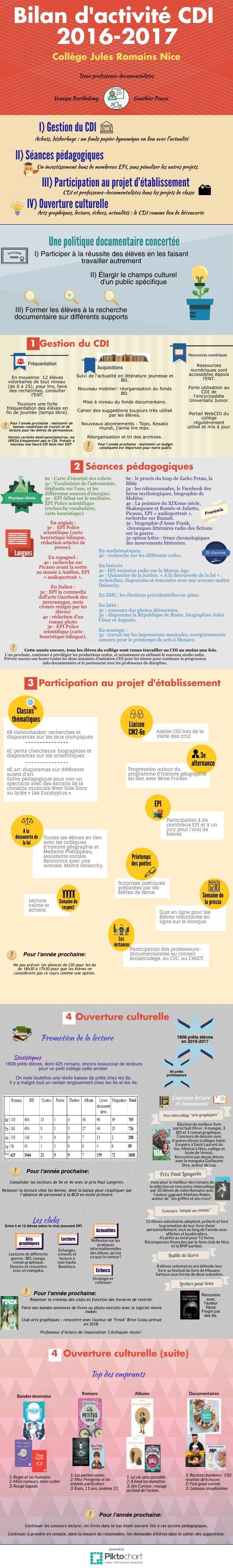 Bilan CDI Jules Romains 2016-2017 | Piktochart Infographic Editor