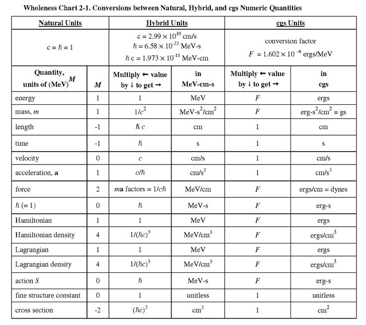 Natural Units Conversion Chart Physics Pinterest - time conversion chart