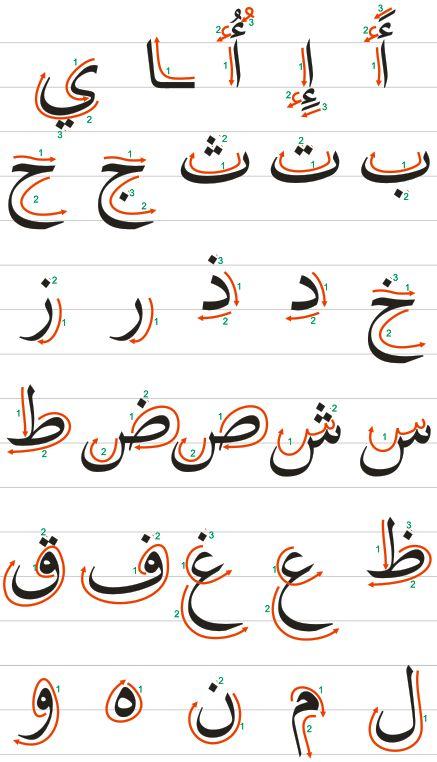 1 Урок: Фигуры и алфавит | Арабский язык на www.alfarabinur.kz