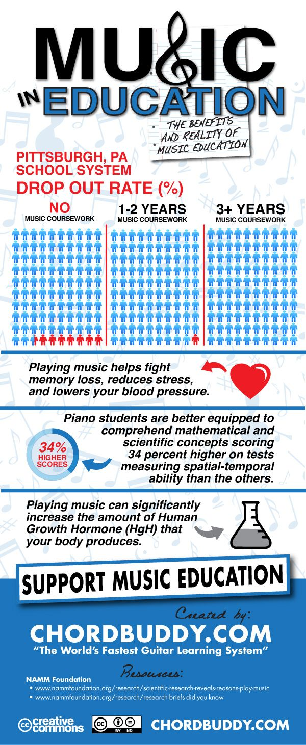 9 Ways Music Education Makes Better Students