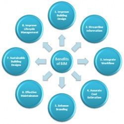 BIM Modeling Services http://visual.ly/bim-modeling-servies