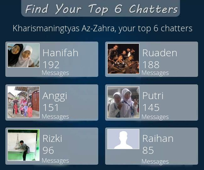 Check my results of Find Your Top 6 Chatters Facebook Fun App by clicking Visit Site button
