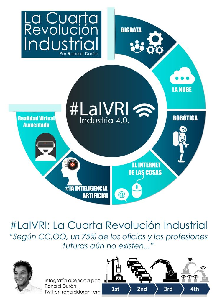 "#Infografia: ""La Cuarta Revolución Industrial ya está aquí"" #LaIVRI https://ronaldduranv.wordpress.com/…/la-cuarta-revolucion-…/ #rrhh #TransformacionDigital #IA"