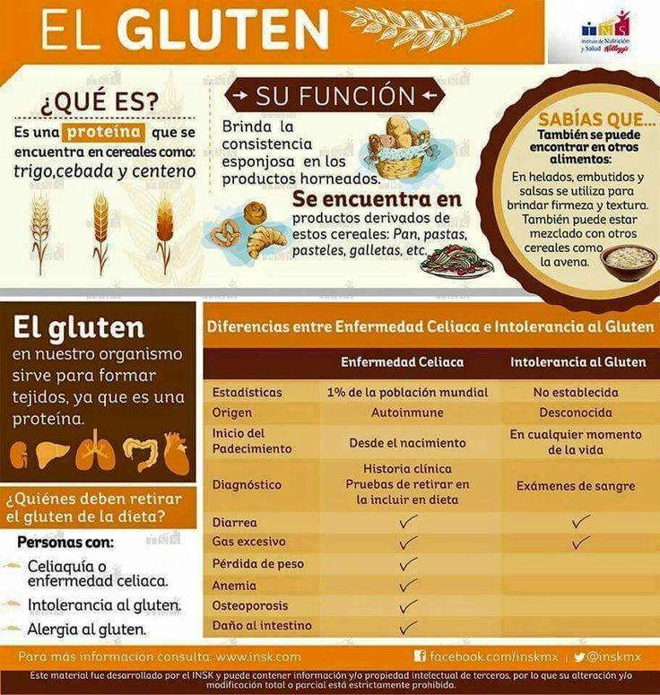 Gluten y sus funciones