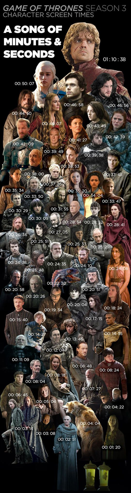 How much airtime each actor got last season...Even Dany's dragon got more screentime than Stannis :/