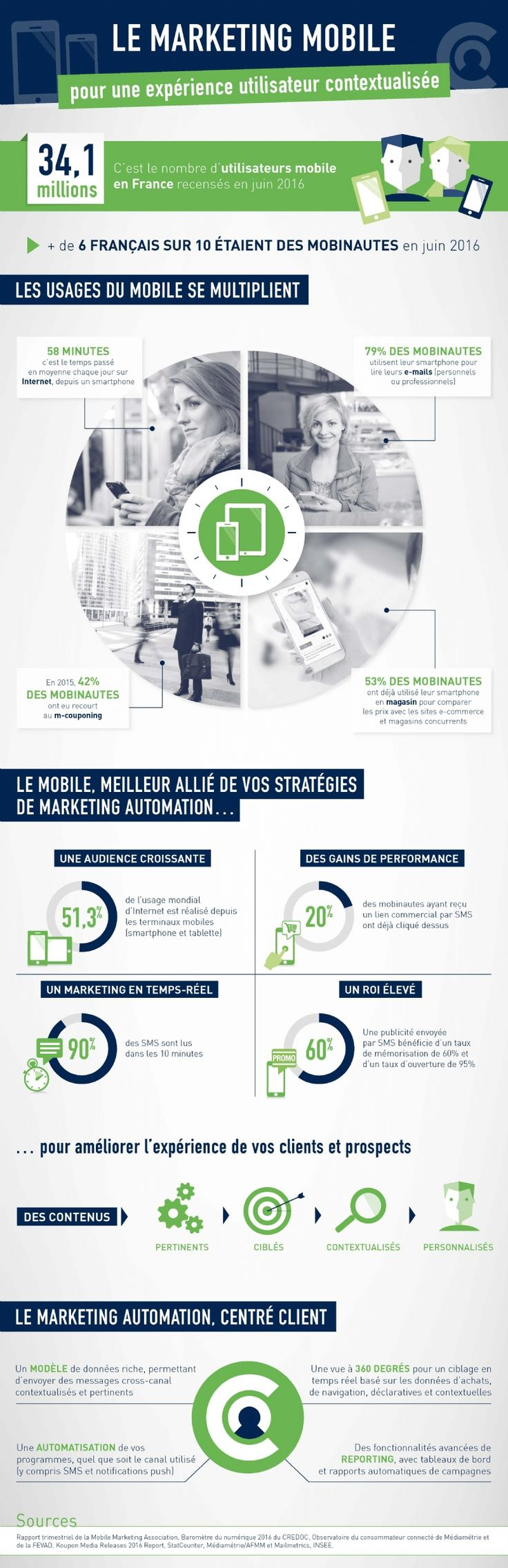 Marketing mobile : un taux d'ouverture de 95% pour le SMS - Mobile marketing