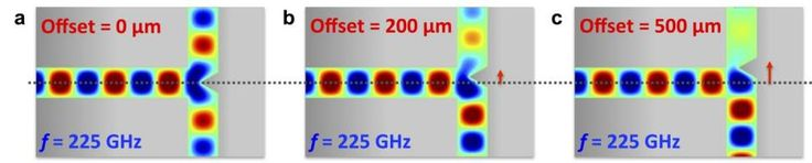 A power splitter that allows a signal to be sent to multiple users and devices is a component of any communications network. Such device has been developed for terahertz radiation a range of frequencies that may enable data transfer up to 100 times faster than current cellular and Wi-Fi networks.