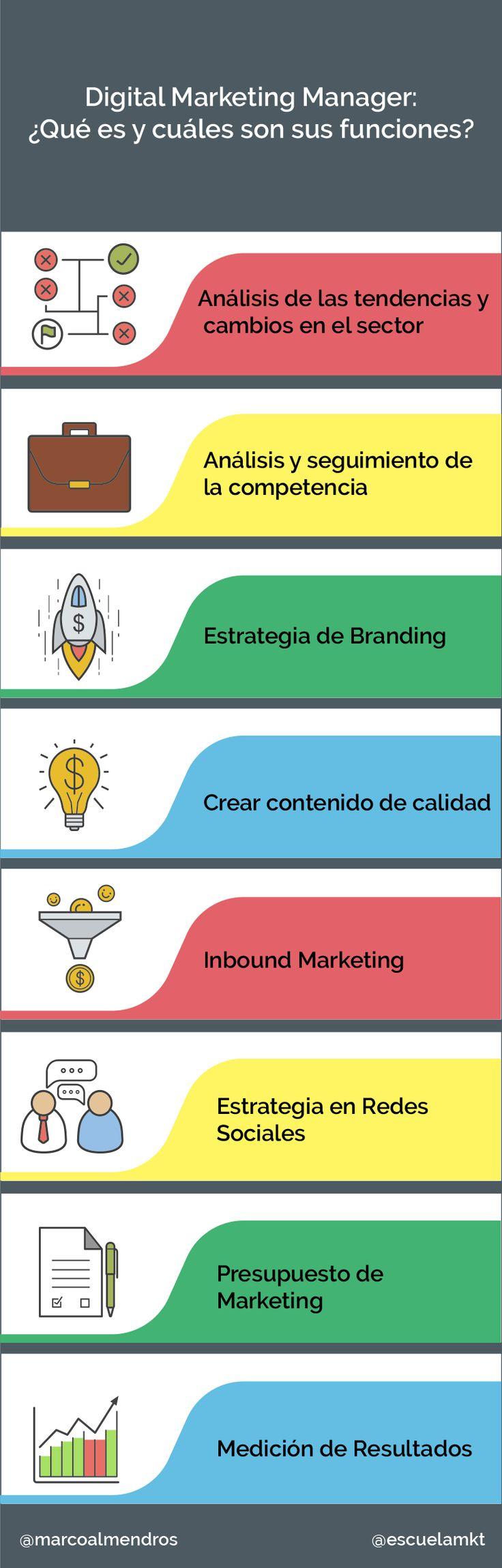 Funciones del Digital Marketing Manager #infografia #infographic #marketing
