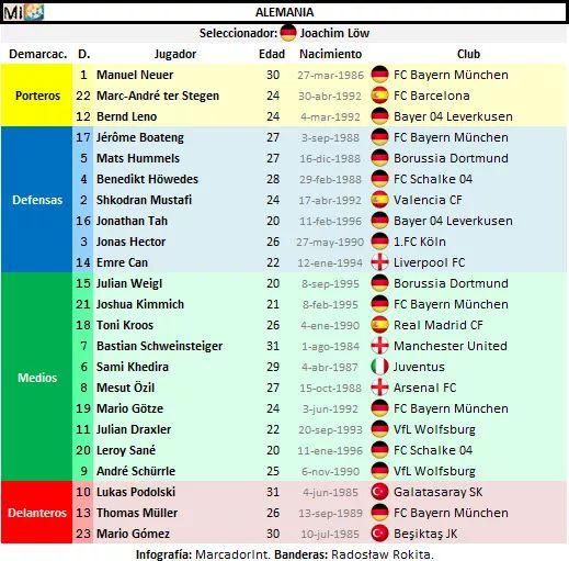 Lista Alemania Tah