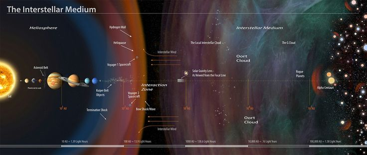 An annotated illustration of the interstellar medium. The solar gravity lens marks the point where a conceptual spacecraft in interstellar space could use our sun as a gigantic lens, allowing zoomed-in close-ups of planets orbiting other stars :: http://3tags.org/article/interstellar-crossing-the-cosmic-void