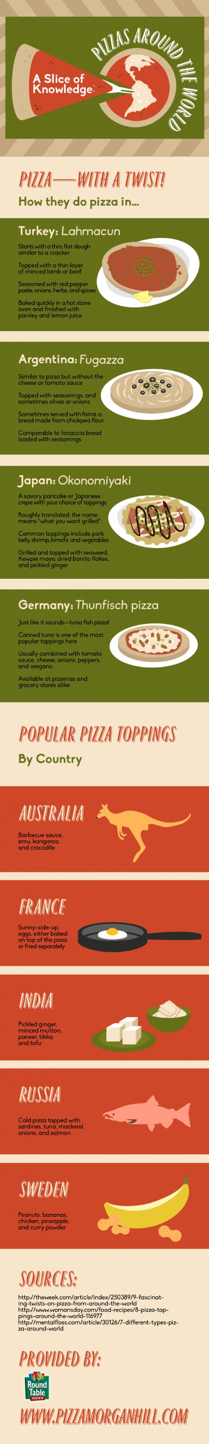 Pizza Toppings around the world