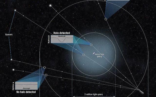 L'immenso alone di gas che circonda la galassia di Andromeda è stato misurato grazie al telescopio spaziale Hubble L'estensione dell'immenso alone di gas che circonda la galassia di Andromeda è stata misurato usando osservazioni effettuate con il telescopio spaziale Hubble. #hubble #galassie