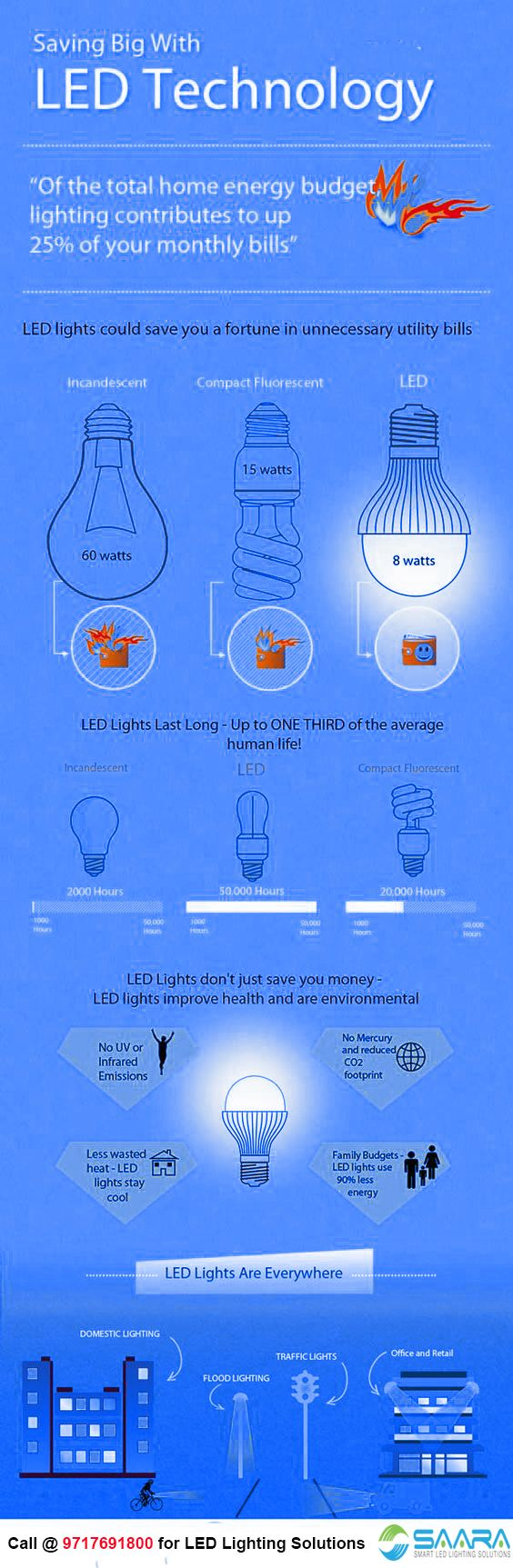 how to reduce lighting use