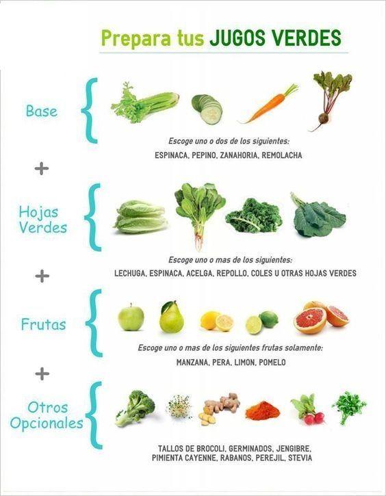 Grüne Säfte zur Gewichtsreduktion, Schritt für Schritt – # zur # Gewichtsreduktion …   – Smoothie