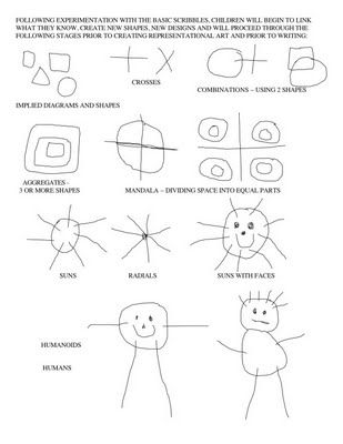 Scribbling stages: Scribbling is an important developmental stage children must move through in order to build the skills needed for writing.