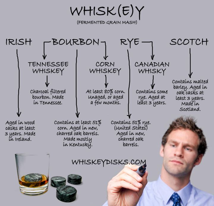 Whisk(e)y Flow Chart - Posted by Hammerstone's WhiskeyDisks™ makers of the world's best whiskey stones. #bourbon #whiskey #Scotch #whisky