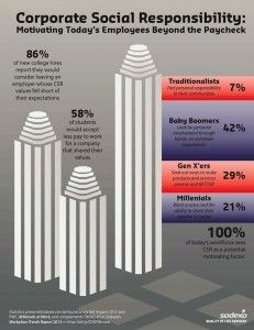 The 12 Key Issues for Today's Business Leaders Are? - Sodexho Workplace Trends Report