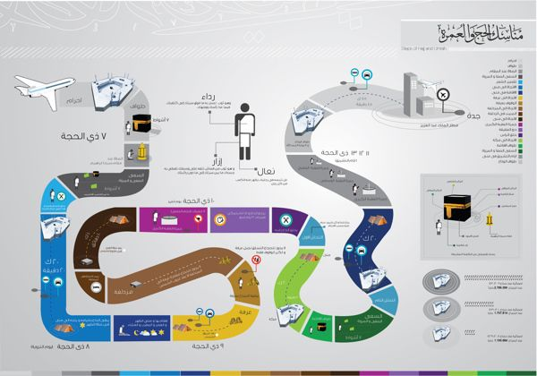 Islamic Infographic on hajj
