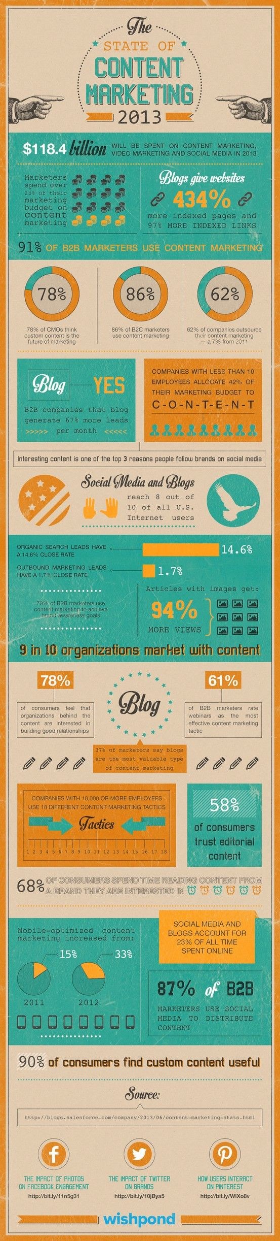 State of Content Marketing 2013 [Infographic]