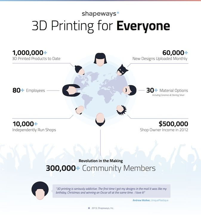 3D Printing for Everyone with Shapeways