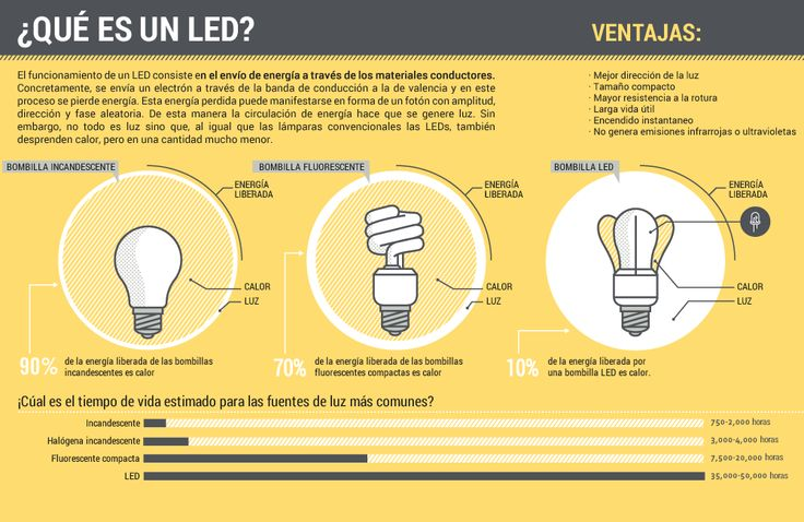 ¿Qué es un LED?