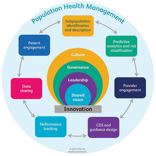 Population Health Management Infographic:  All of us in healthcare need to think about how we take population health management and incorporate it into a shared vision of what we want to accomplish. One thing is certain to me, population health management isn't going to happen if we all stay in our silos. @deerwalkinc #Teamgenomics #GoodTuesday