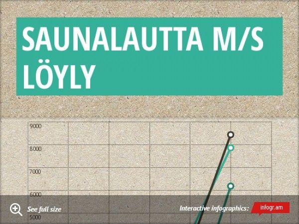 Infographic: Saunalautta MS löyly -