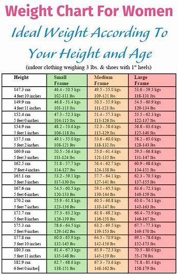 image result for weight chart for women over 60