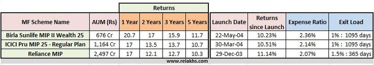 Best Mutual Fund Monthly Income Plans(MIPs) - Hybrid Debt oriented Aggressive Schemes