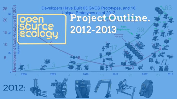 OSE Project Outline 2012-2013.. Open Source Ecology founder Marcin Jakubowski explains the goals and achievements in our development between...