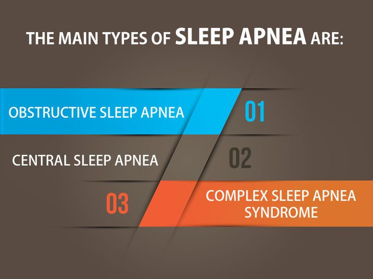 The main types of sleep apnea are:  Obstructive sleep apnea, the more common form that occurs when throat muscles relax.  Central sleep apnea, which occurs when your brain doesn't send proper signals to the muscles that control breathing.  Complex sleep apnea syndrome, also known as treatment-emergent central sleep apnea, occurs when someone has both obstructive sleep apnea and central sleep apnea.
