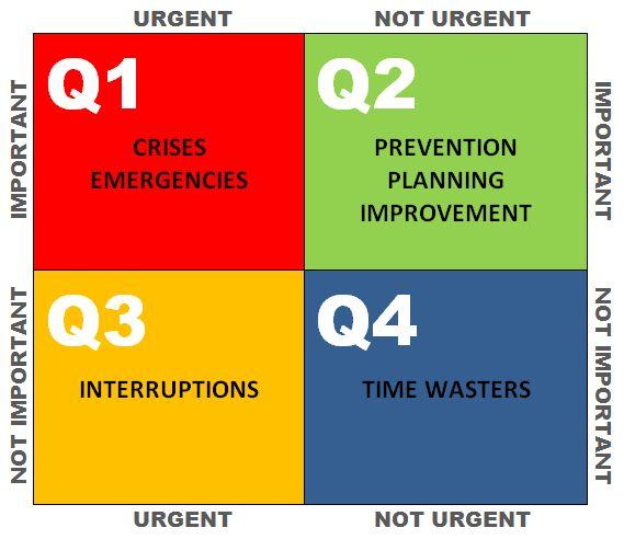 14 best Time Management images on Pinterest Time management - emc storage engineer sample resume