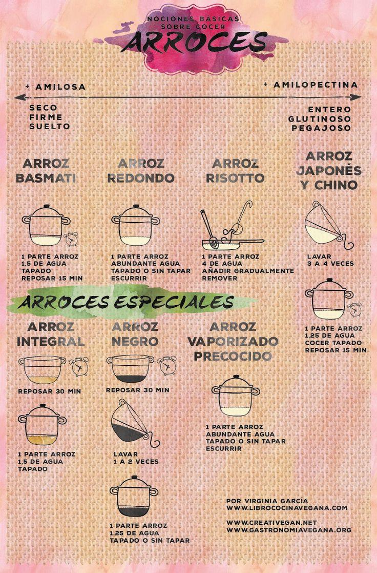 Gráfico: nociones básicas sobre cocer arroces - basmati, redondo, risotto, japonés, integral, negro, vaporizado, etc.    Libro Cocina Vegana