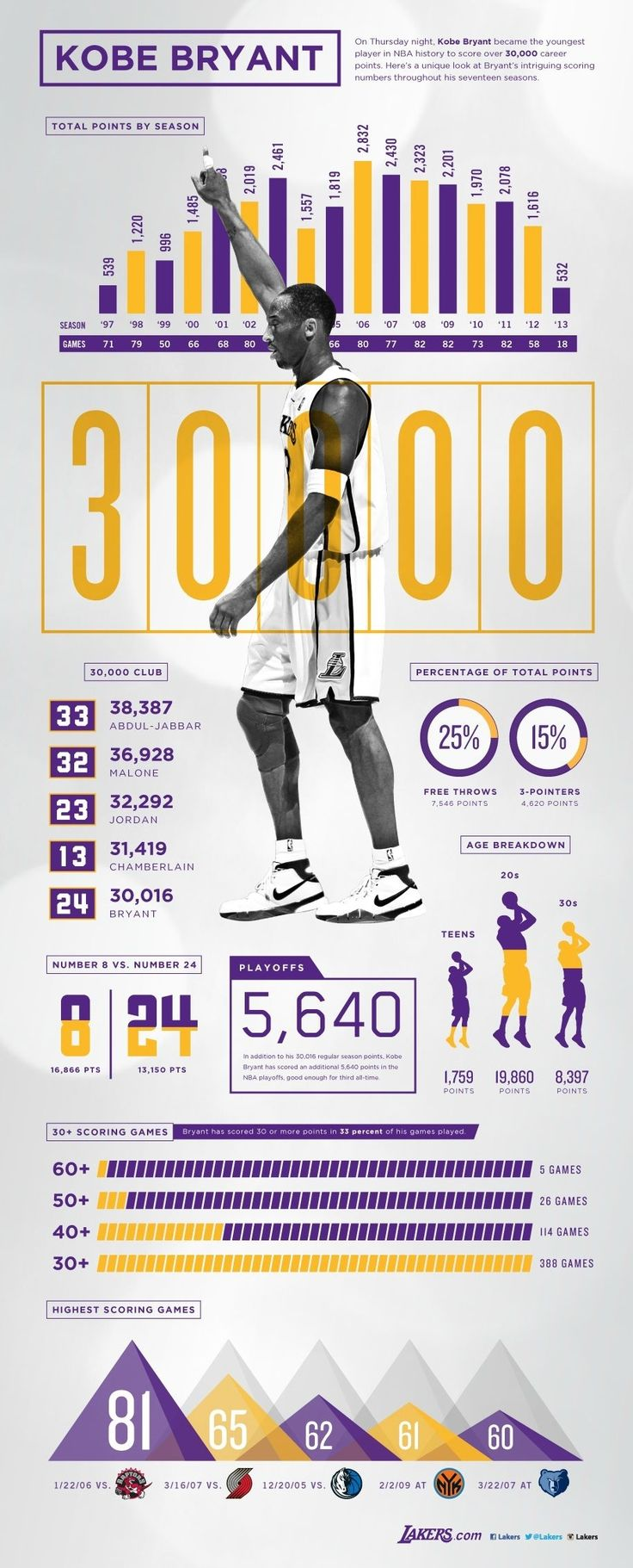 Awesome Infographic Breaks Down Kobe Bryant's 30,000 Career Points #Lakers