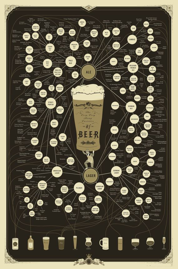 Molto molto molte varietà di birra stampa di Popchartlab su Etsy