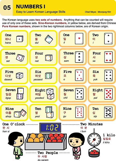 I thought I'll share some of my Korean Language resources with my readers. Not too heavy content. Just simple illustrations of day-to-day situations. Who knows, they might come in handy if yo…