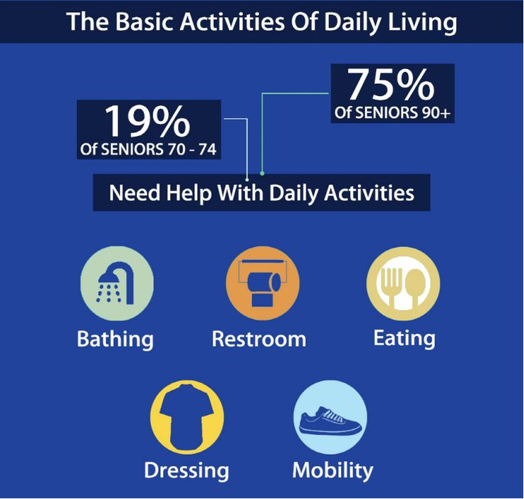 The basic activities of daily living #AssistedLiving #SeniorCare