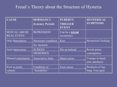 Freuds theory of psycho-saxual development essay