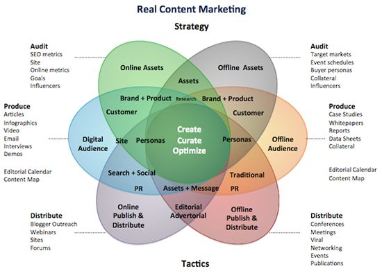 Best Content Marketing Images On   Digital