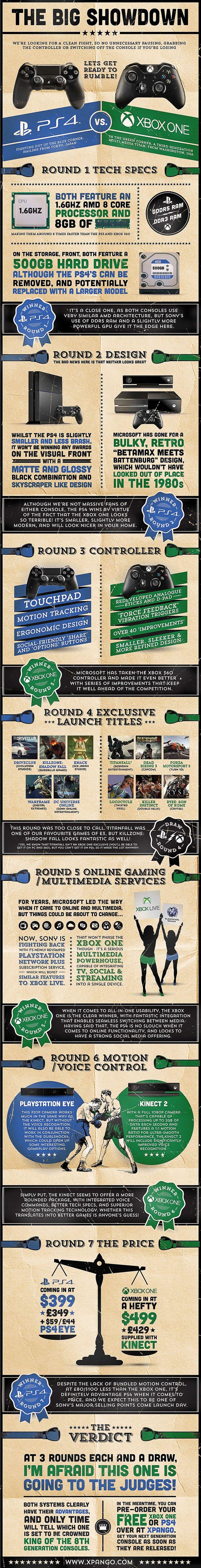 The Big Showdown  Ps4 Vs Xbox One