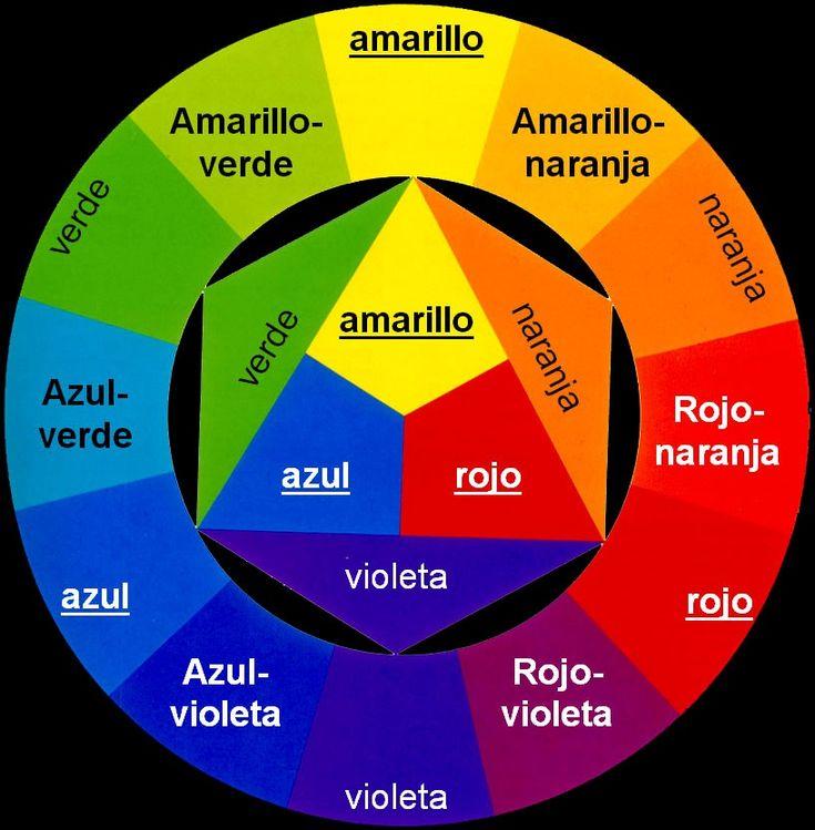 Cuando los colores primarios se mezclan se crean los colores secundarios: verde, violeta y naranja. Los colores terciarios se obtienen mediante la mezcla de un primario y un secundario: amarillo-naranja, rojo-naranja, violeta-rojo, azul-violeta, azul-verde y amarillo-verde.