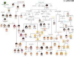Harry Potter Family Tree: