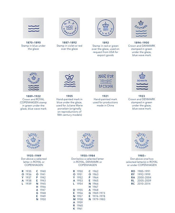 DVC: ROYAL COPENHAGEN MARKS -- Since 1775, every piece of