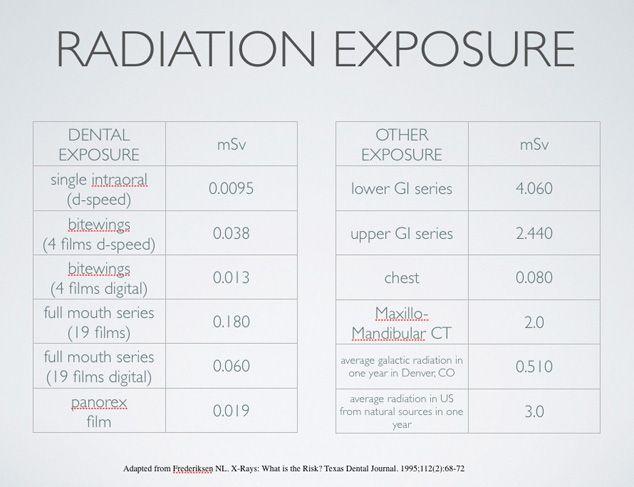 Radiation Exposure Chart